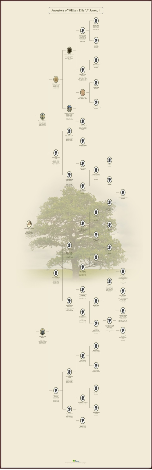 Family Tree for William Ellis Jones (1899 - 1951); back to the first Welsh Ancestor; Richard Jones of Dolgellau.